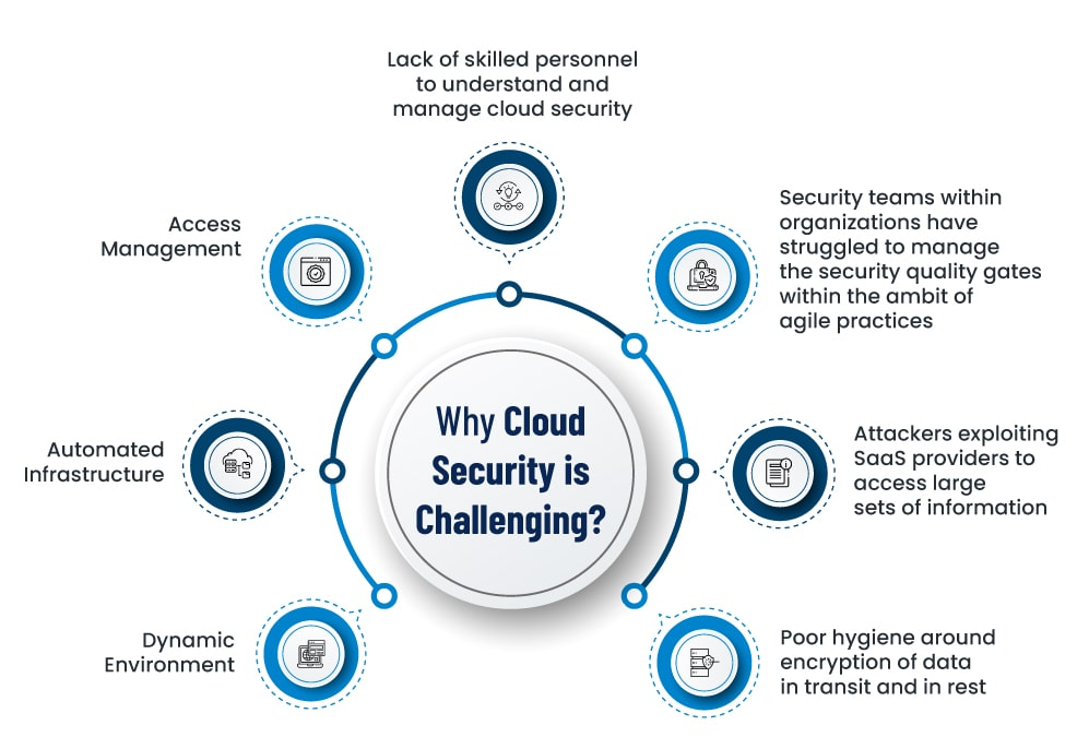 Cloud Infra infographic