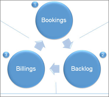 Bookings-Backlog-and-Billings