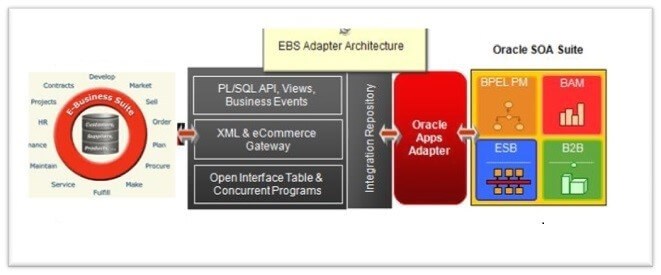 Interact with E-Business Suite in SOA