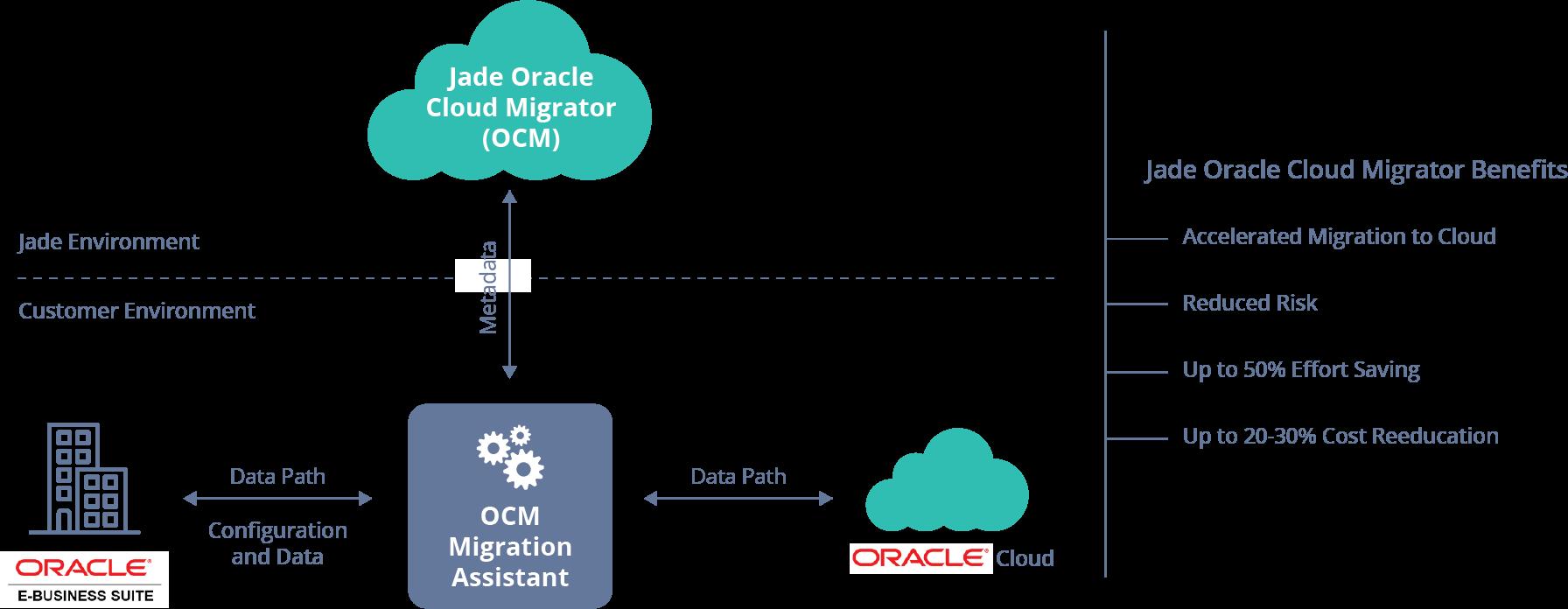 Oracle Cloud Migrator (OCM)